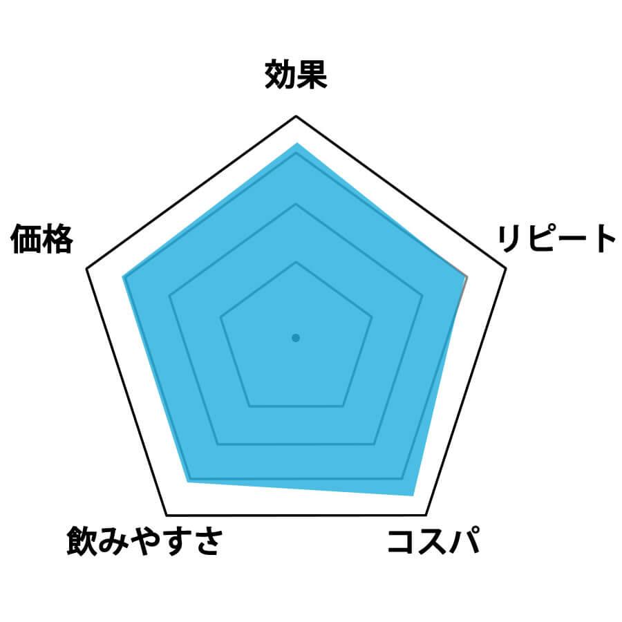 ビルドメイク24評価グラフ