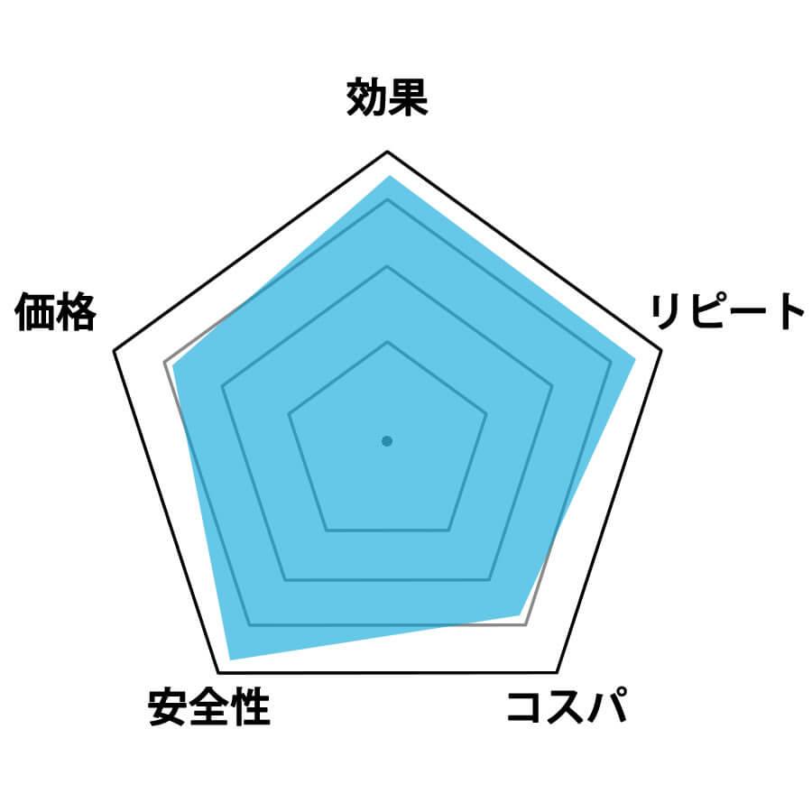 ドクター・フトレマックス評価グラフ