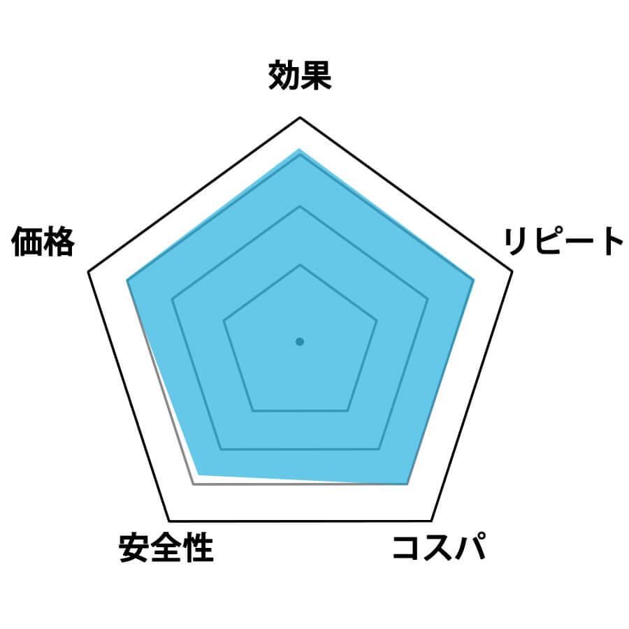 プルエル評価グラフ