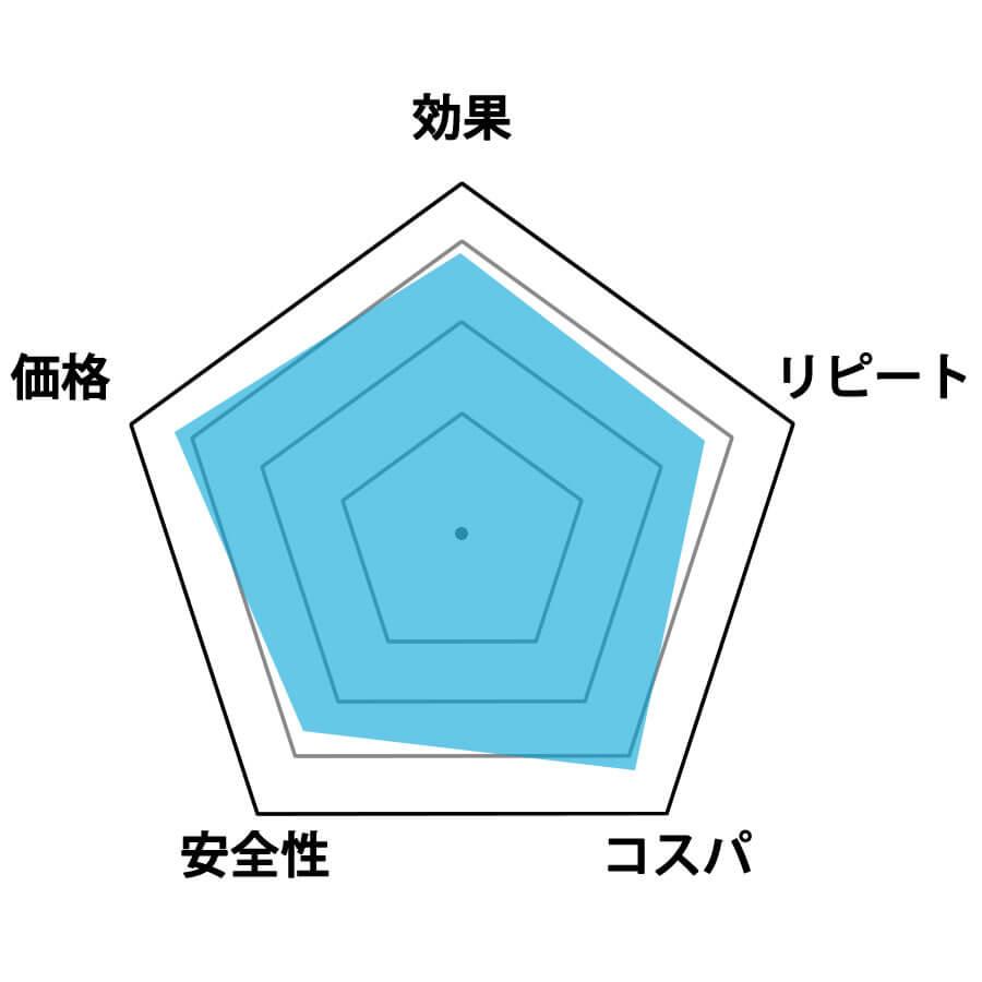 プッチェ評価グラフ