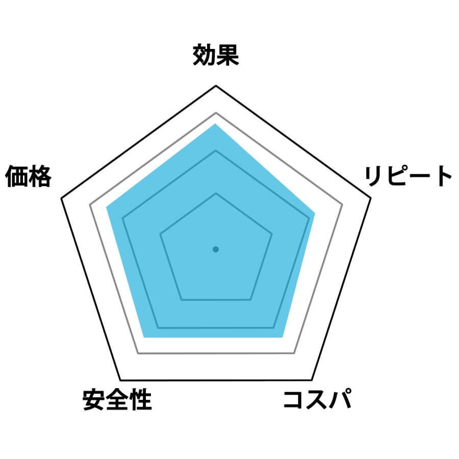 プルメイク評価グラフ
