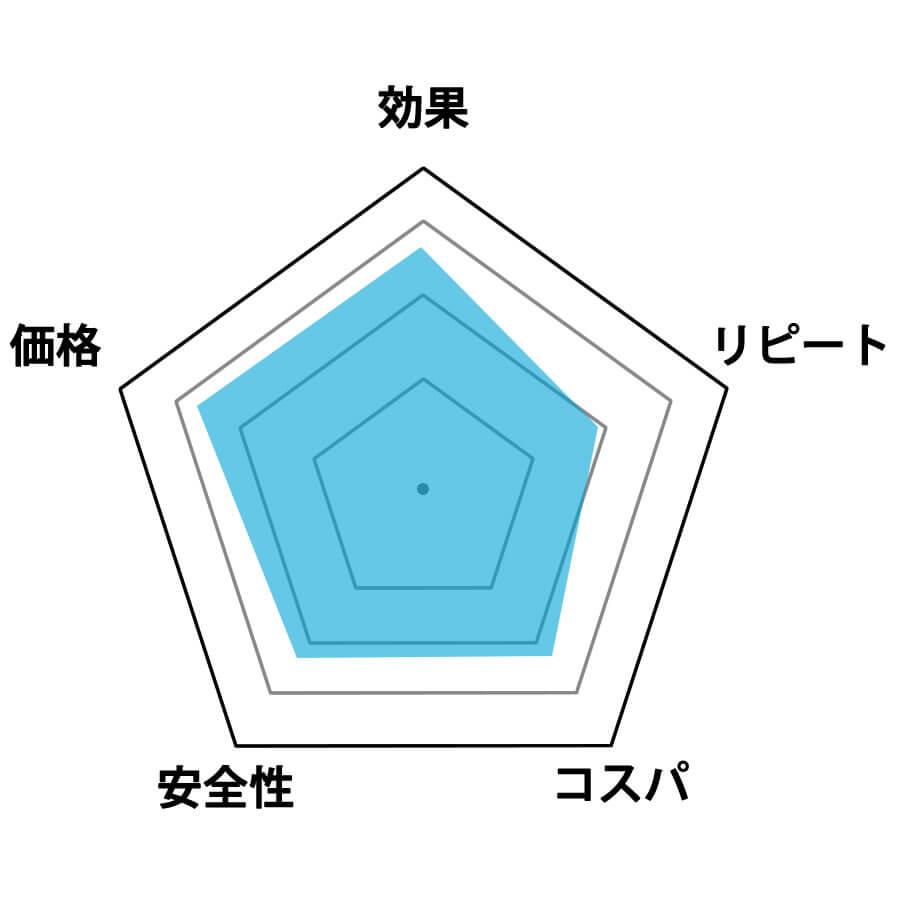 ファティスタ評価グラフ